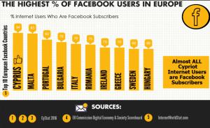 social media facebook cyprus