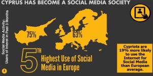 cyprus social media